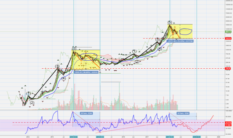BTCUSD: This is what I do when I cant sleep. lol
