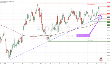 AUDUSD: AUDUSD : two breakdowns = first indications of weakness