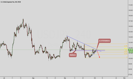 USDJPY: USDJPY Time to sell?