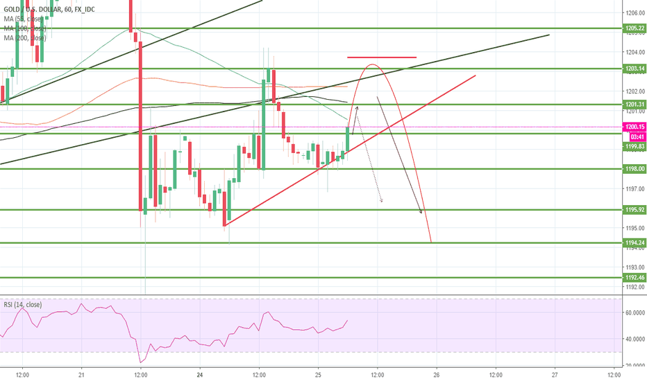 XAUUSD: Gold has been in consolidating within the familiar sideways