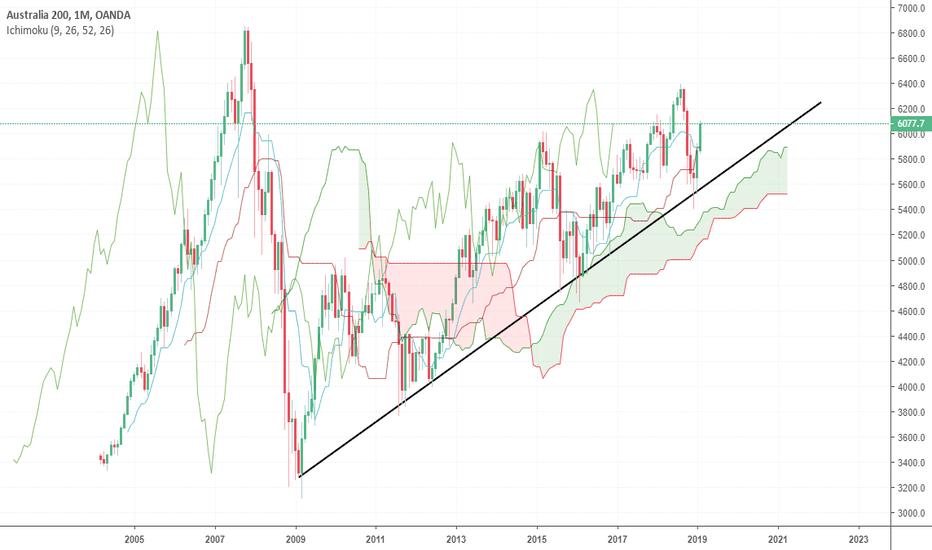AU200AUD: Ancora profitto sull'indice australiano