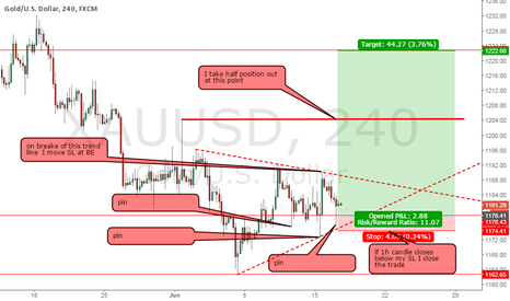 XAUUSD: Gold upside breakeout play before fomc