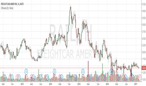 RAIL: Анализ компании FreightCar America Inc