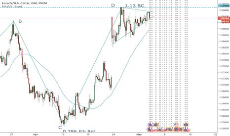 EURUSD: EURO/USD sell signal
