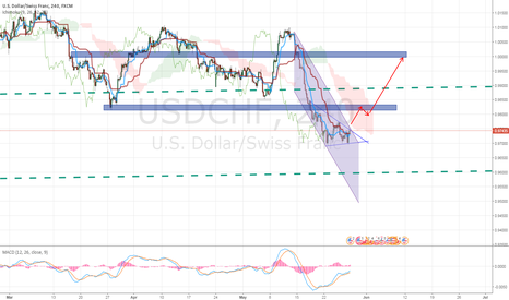 USDCHF:  USDCHF Potential Long Opportunity
