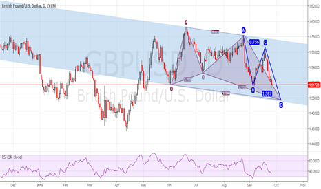 GBPUSD: A POTENTIAL BULLISH BUTTERFLY & ABCD PATTERN ON A FALLING CHANEL