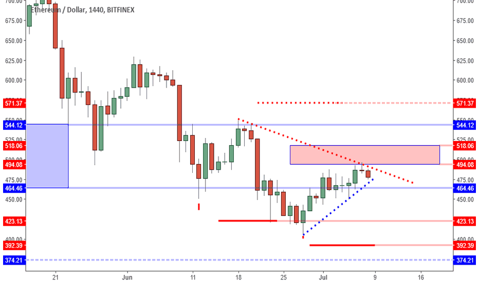 ETHUSD: ETHUSD: Sell Trigger Can Lead To Test Of 440 Support.