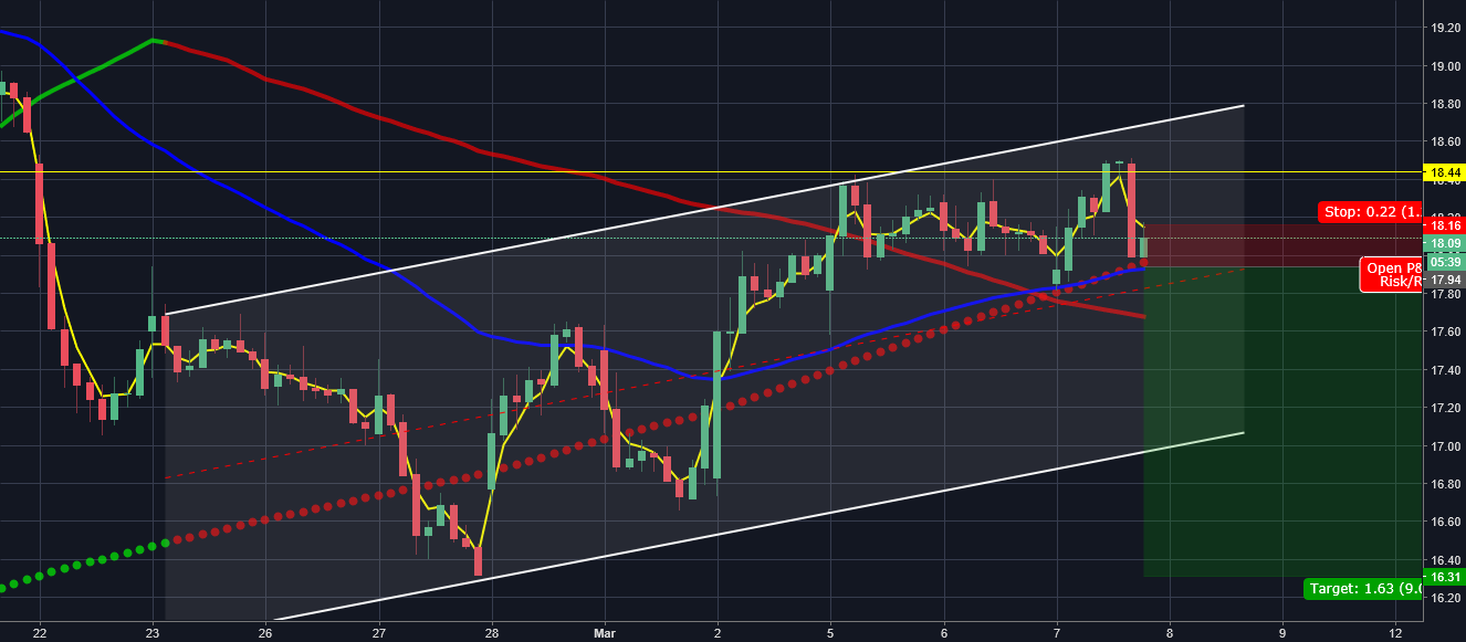 Snap short set up for NYSE:SNAP by Trading_Off_The_Charts ...