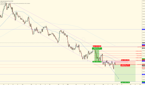 CHFJPY: CHF/JPY Follow Up