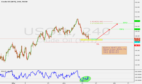 USOIL: OIL Long Position 16/06/2016