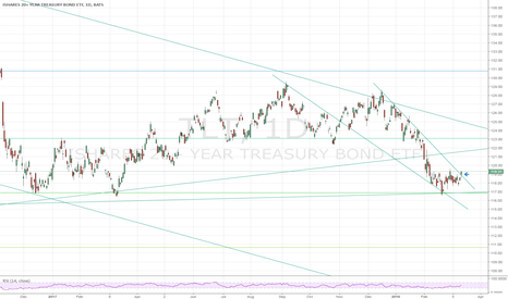 TLT: TLT bottomed for almost a month
