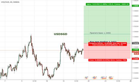 USDSGD: Цена формирует восходящую тенденцию