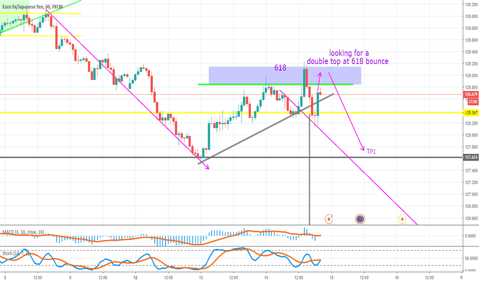 EURJPY: eurjpy short, double top forming
