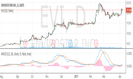EVI: Great Potential!