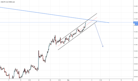USDJPY: USDJPY near the daily trendline resistance