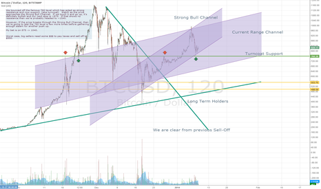 BTCUSD: Bullish from Turncoat Support level