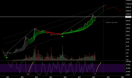 BTCUSD: A Longterm Fractal Look at Bitcoin Suggests $100k in 2018