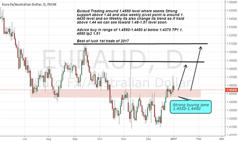 EURAUD: Euraud buy advice on Strong support on weekly chart