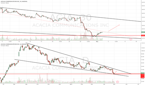 ACIA: Long over DTL