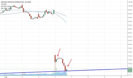 AAOI: 30 min chart