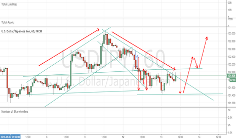 USDJPY: Do you now the pramide