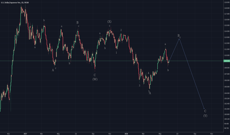USDJPY: Assumption of the current correction.