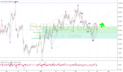 EURUSD: Alternative EURUSD count is becoming my preferred!