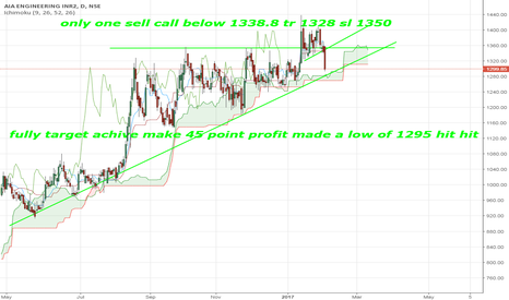 AIAENG: fully target achive make 45 point profit made a low of 1295 hit