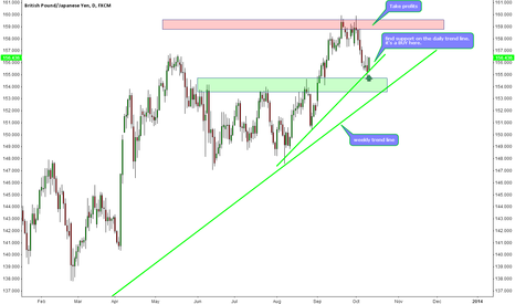 GBPJPY: GBPJPY is a BUY