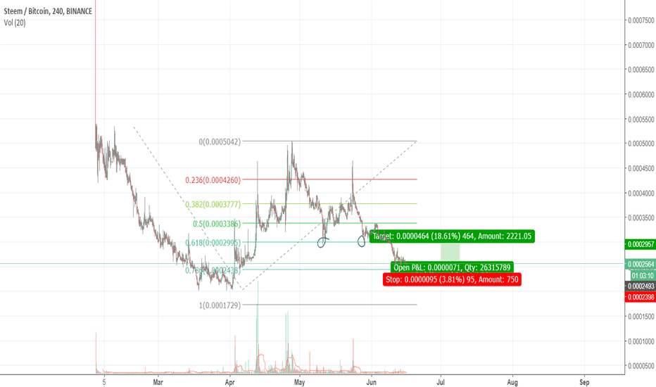 STEEMBTC: steem trade possibility