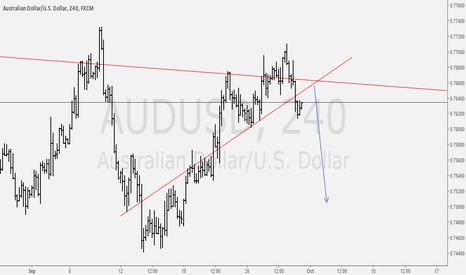 AUDUSD: AUDUSD looking to short