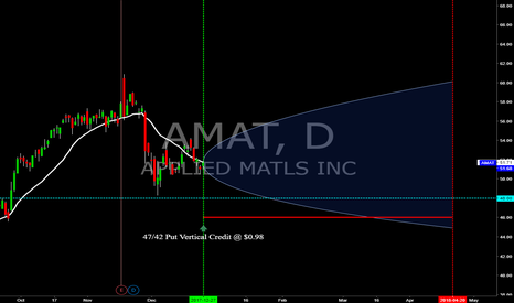 AMAT: AMAT - Apr.'18 Exp. Put Vertical Credit Spread