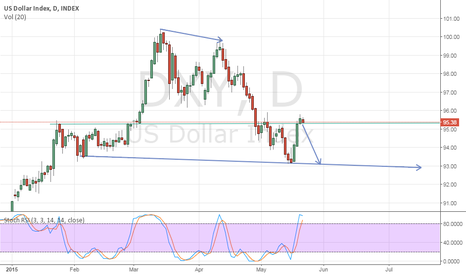 DXY: Dollar Index Pull back to resistance line