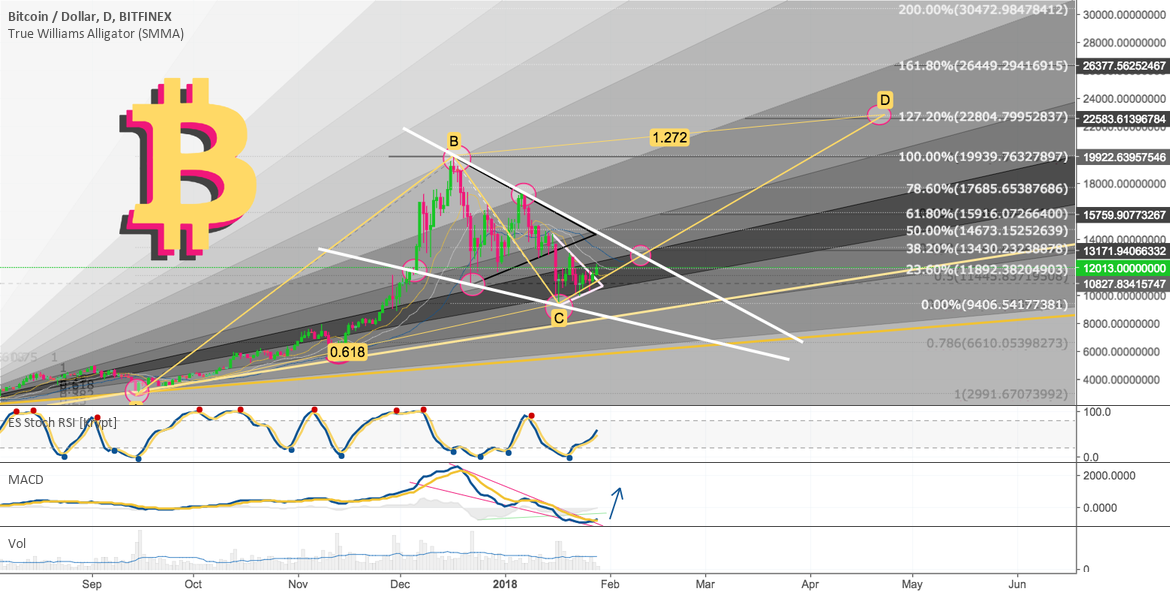 Bitcoin — The only analysis you need. Harmonic AB=CD in play.