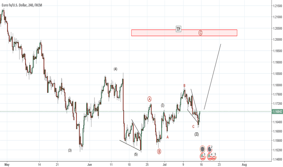 EURUSD: EURUSD- update on previous count
