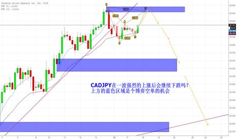 CADJPY: cadjpy会继续下跌吗?