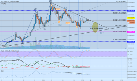 NEOBTC: Possible buy entry 24-48 hours from now