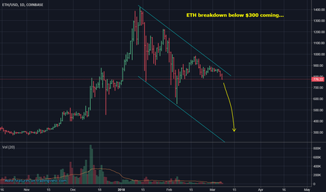 ETHUSD: ETH to test $300 soon