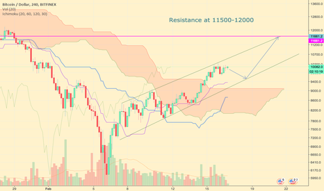 BTCUSD: Looking into the past, looking into the future