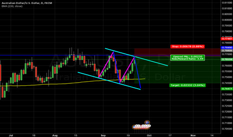 AUDUSD: Short AUDUSD which gonna going down