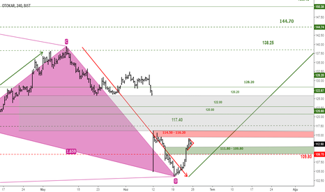 OTKAR: OTKAR BULLISH GARTLEY DETAYLI DEVAM ANALİZİ