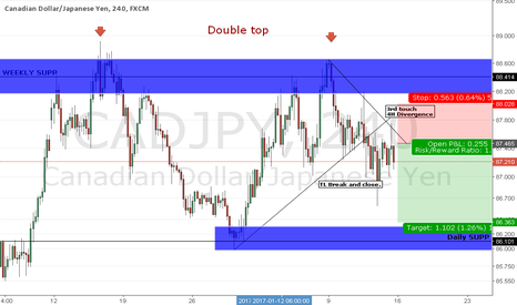 "CADJPY: CADJPY - short term ""short"""