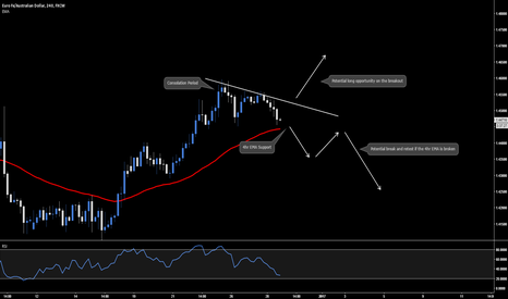 EURAUD: EUR.AUD - Long Breakout Opportunity