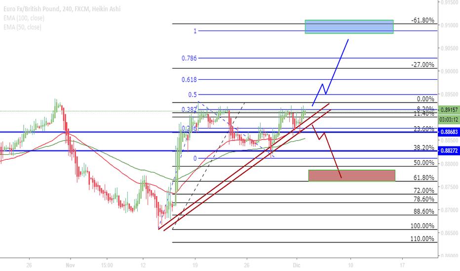 EURGBP: EUR/GBP   2 posibles escenarios