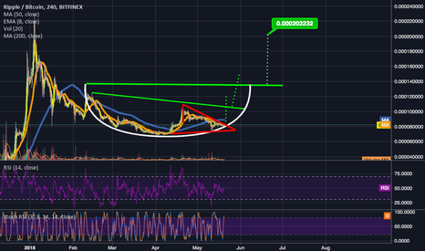 XRPBTC: XRP should reach $2 sometime in June
