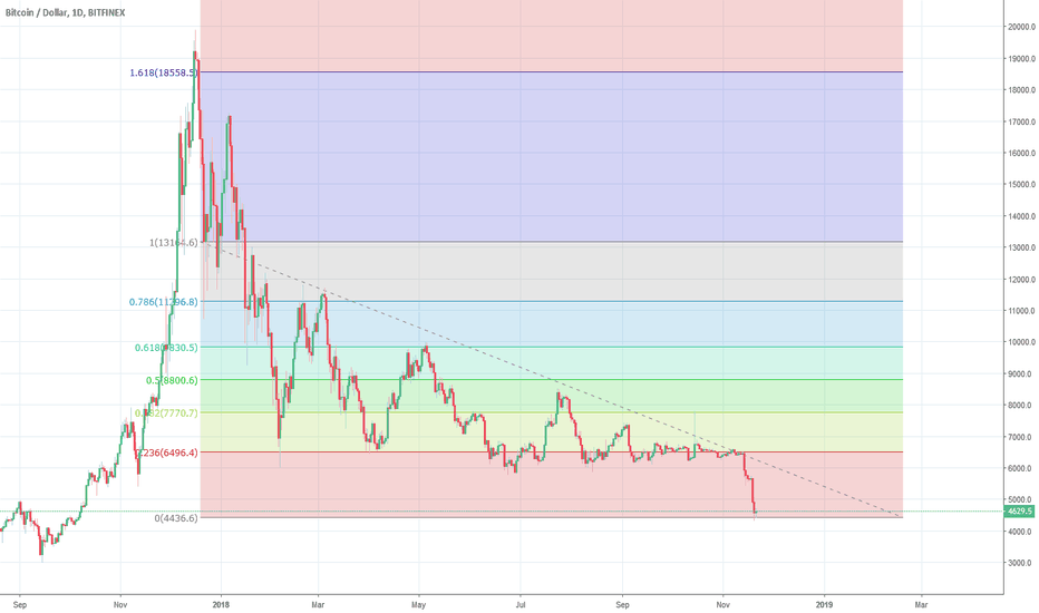 BTCUSD: BTC - THIS TIME IT'S DIFFERENT