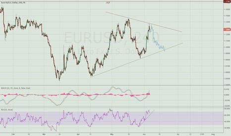 EURUSD: EuroDollar rangebound?