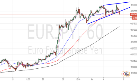 EURJPY: Sell EUR/JPY for 127.40