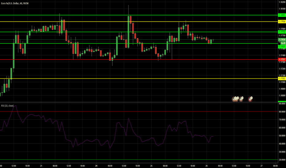 EURUSD: EUR / USD Practicing Support & Resistance