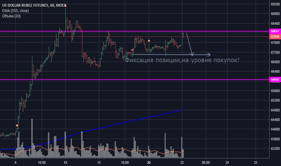 SI1!: Доллар/Рубль позиция в шорт!